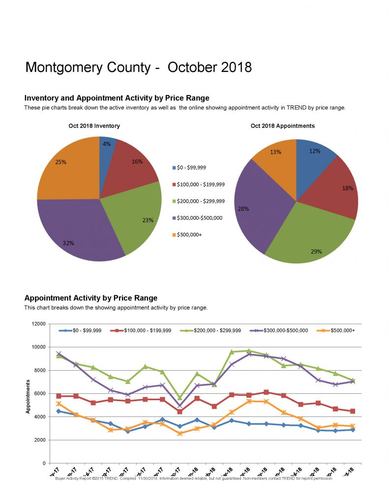 Montgomery County Real Estate Report Buyer Activity